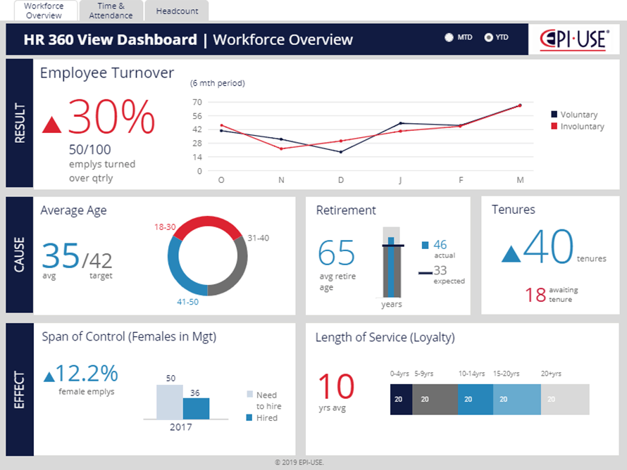 hr 360 view dashboard example