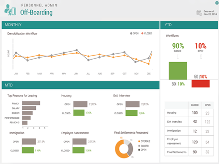 HR Offboarding Dashboard Example Small